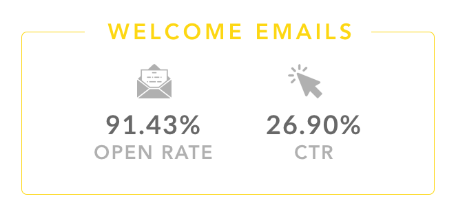 welcome email open rate, ctr- stats.1