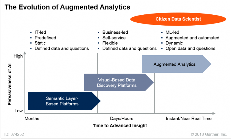 evolutions of augmented analytics