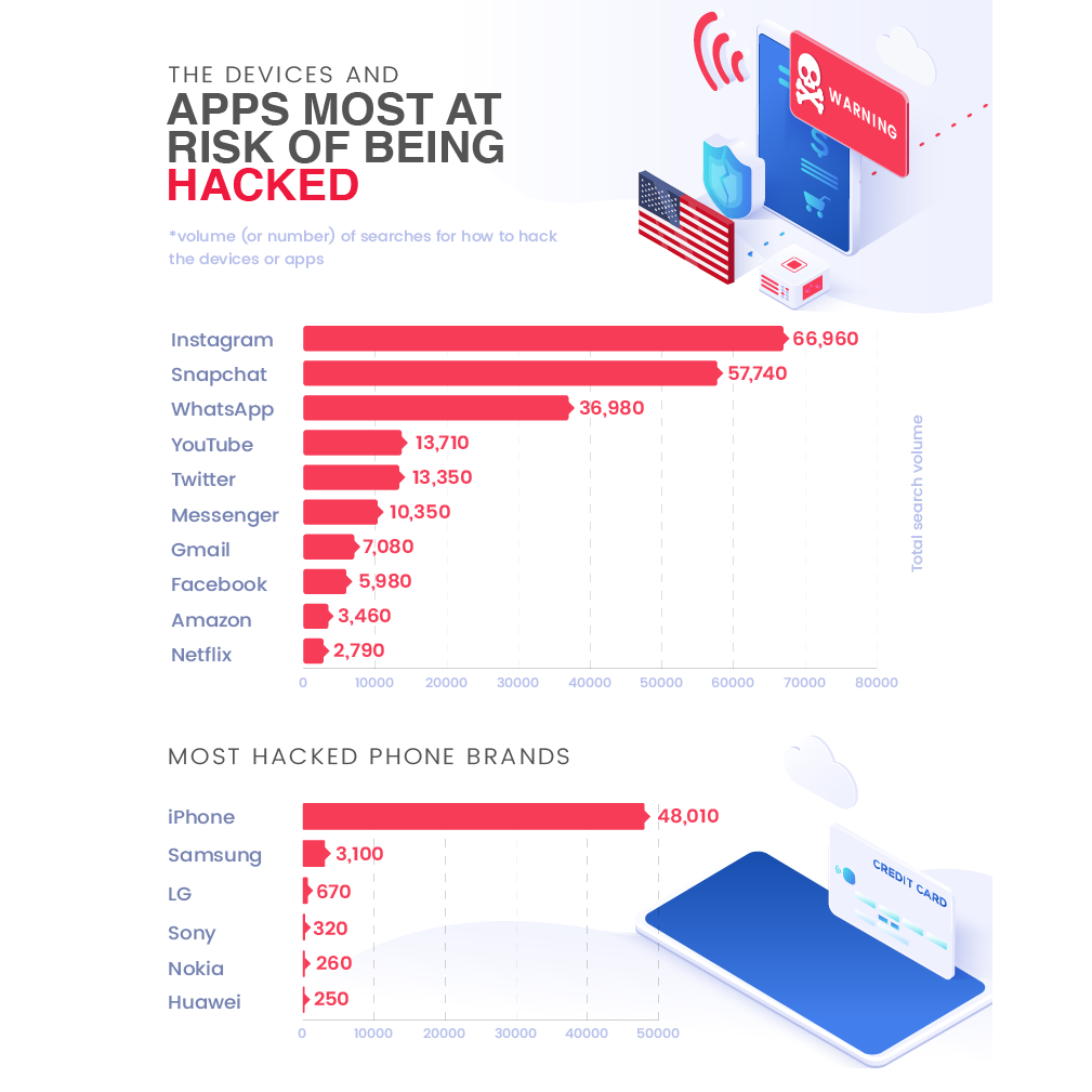 apps with highest risk of getting hacked